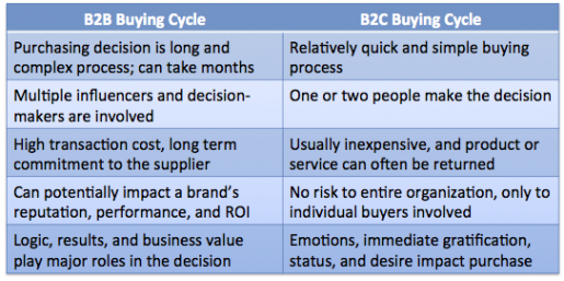 b2b vs b2c marketing differences Do you need a different strategy when developing or promoting b2b vs b2c ecommerce here are the 5 key must-know differences.