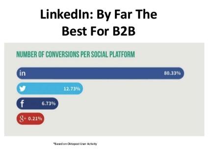 LinkedIn Best for B2B