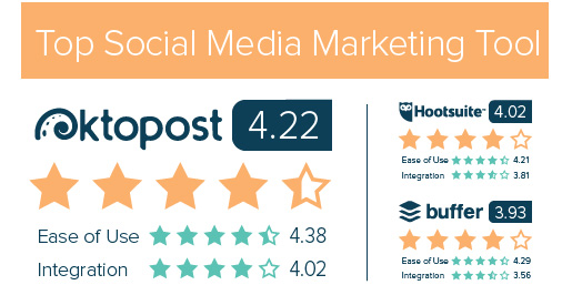 Oktopost best social media marketing tool 4.22 stars
