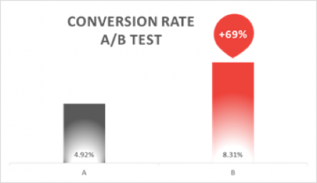 Conversion rate AB test