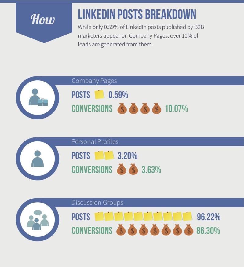 linkedin-b2b-infographic