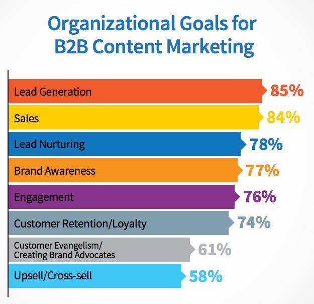 brand-awareness-lead-generation