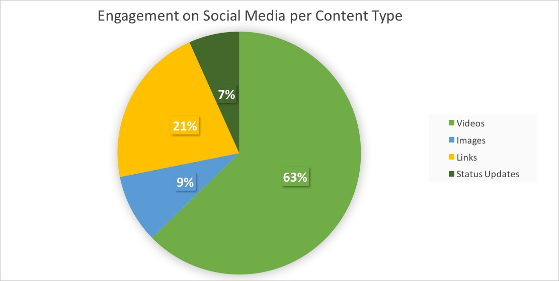 Engagement-social-media-content-type