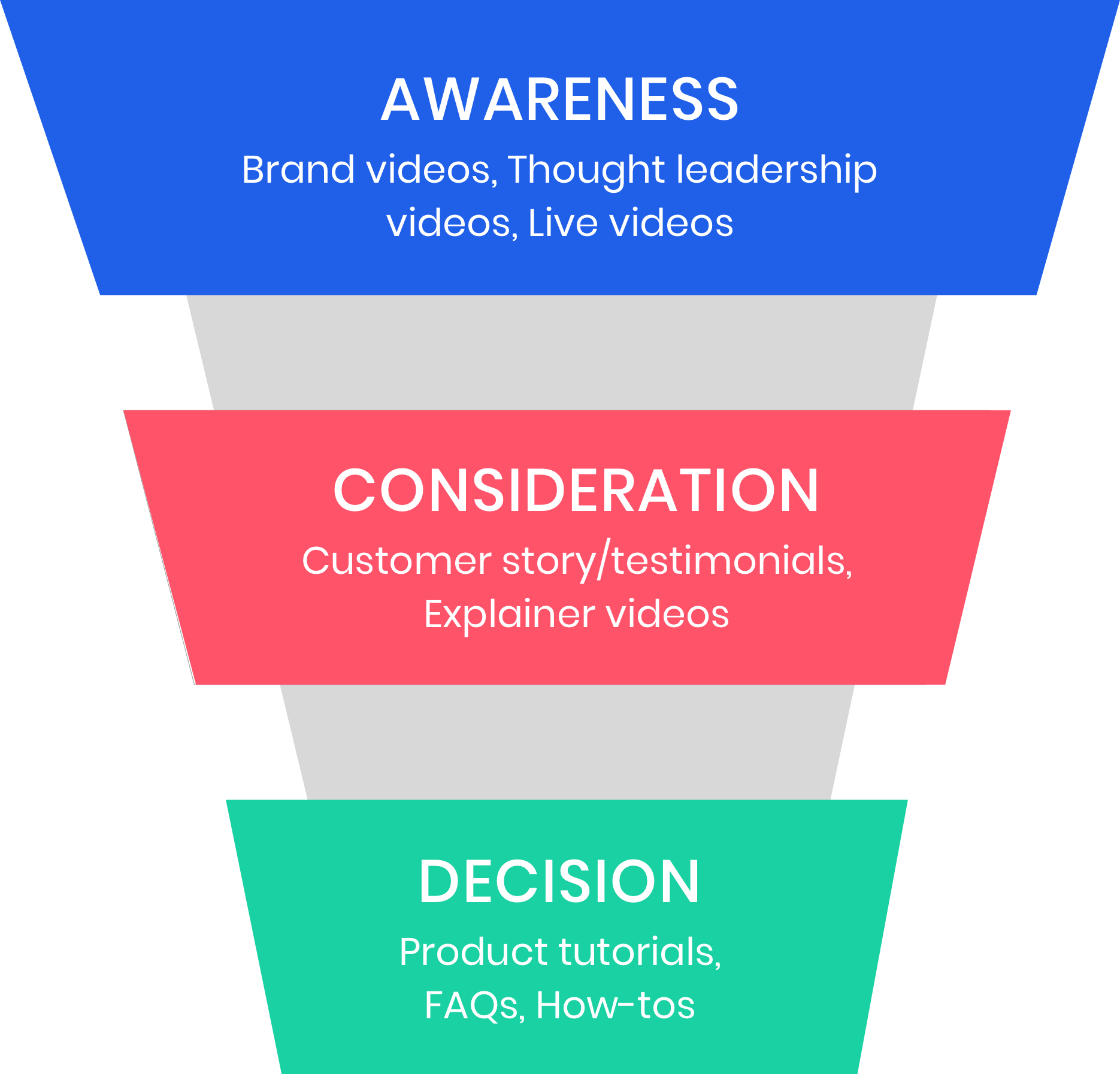 Social Videos in B2B Marketing