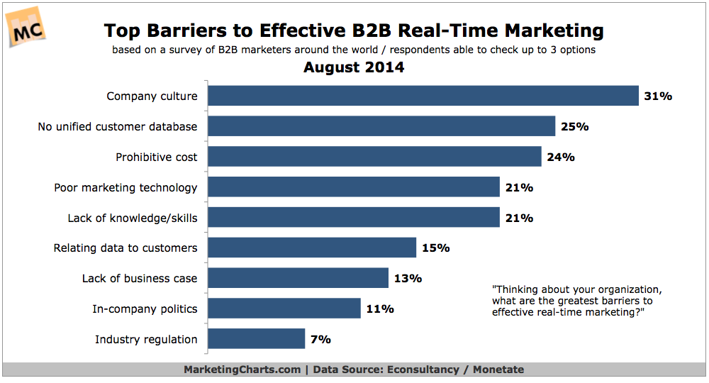 real time marketing for b2b statistics