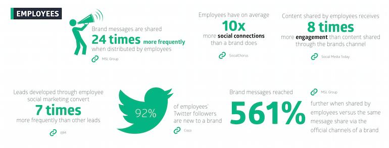 Employee Advocacy Statistics