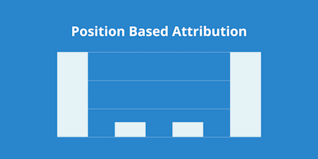 position-based-model-attribution