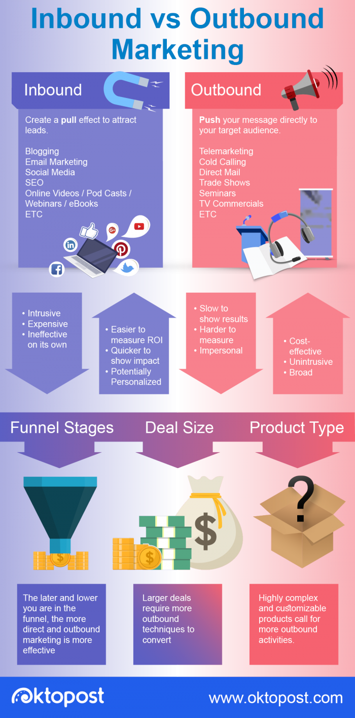 inbound vs outbound marketing for b2b infographic