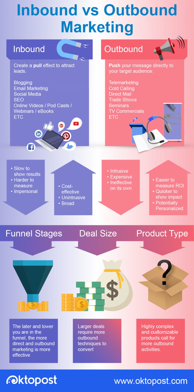 Inbound Marketing VS Outbound Marketing Infographic - Oktopost