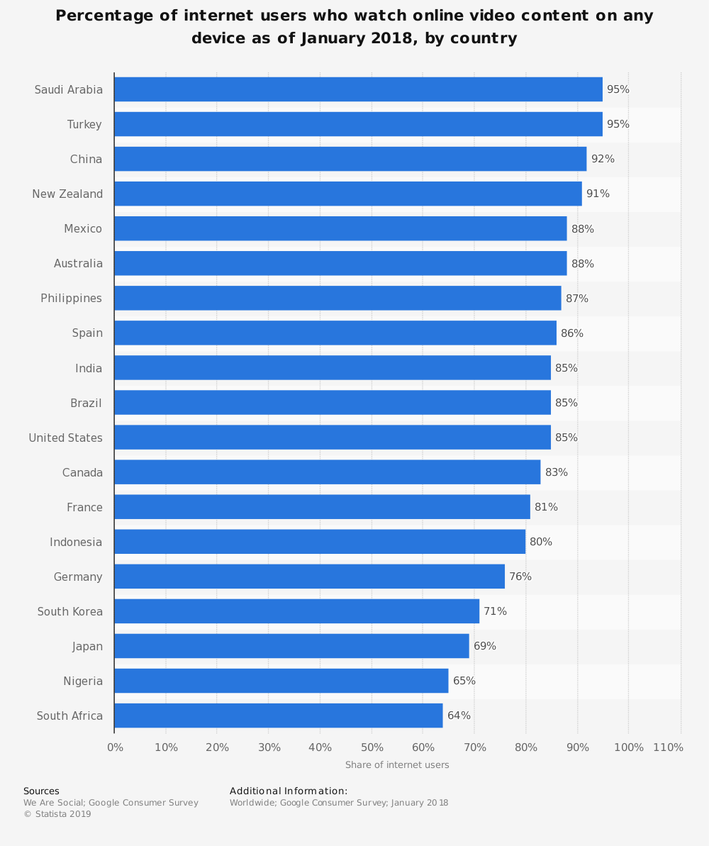 online video view stats 2018 by country