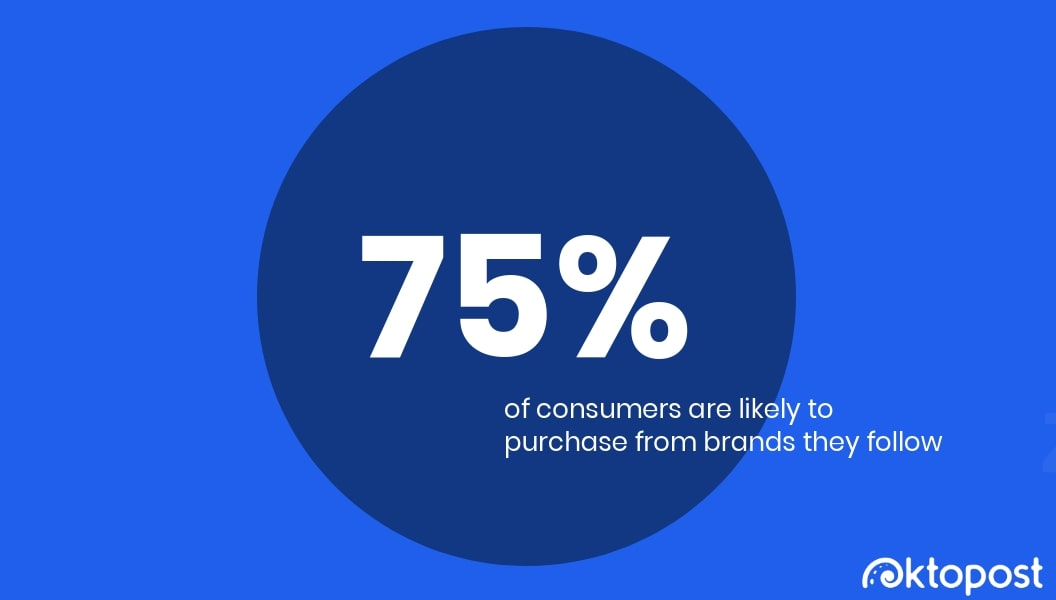 consumers purchase from brands they follow on social media