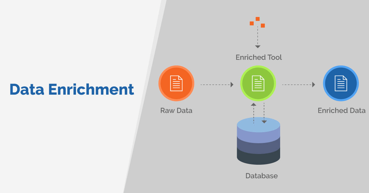 how does data enrichment work