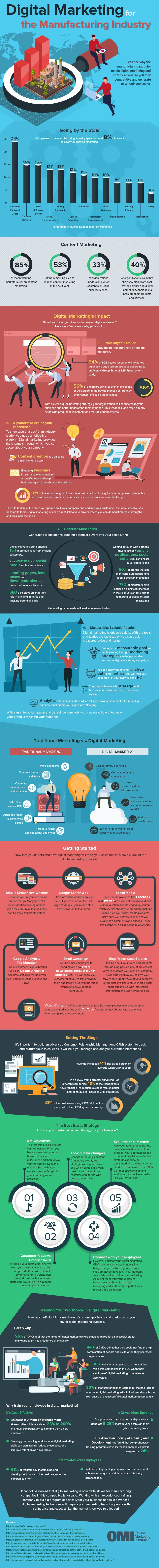 manufacturing marketing infographic