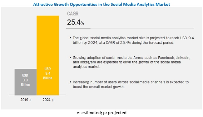 social media analytics growth