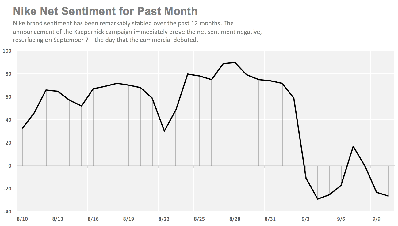 brand sentiment for nike and colin kapernick