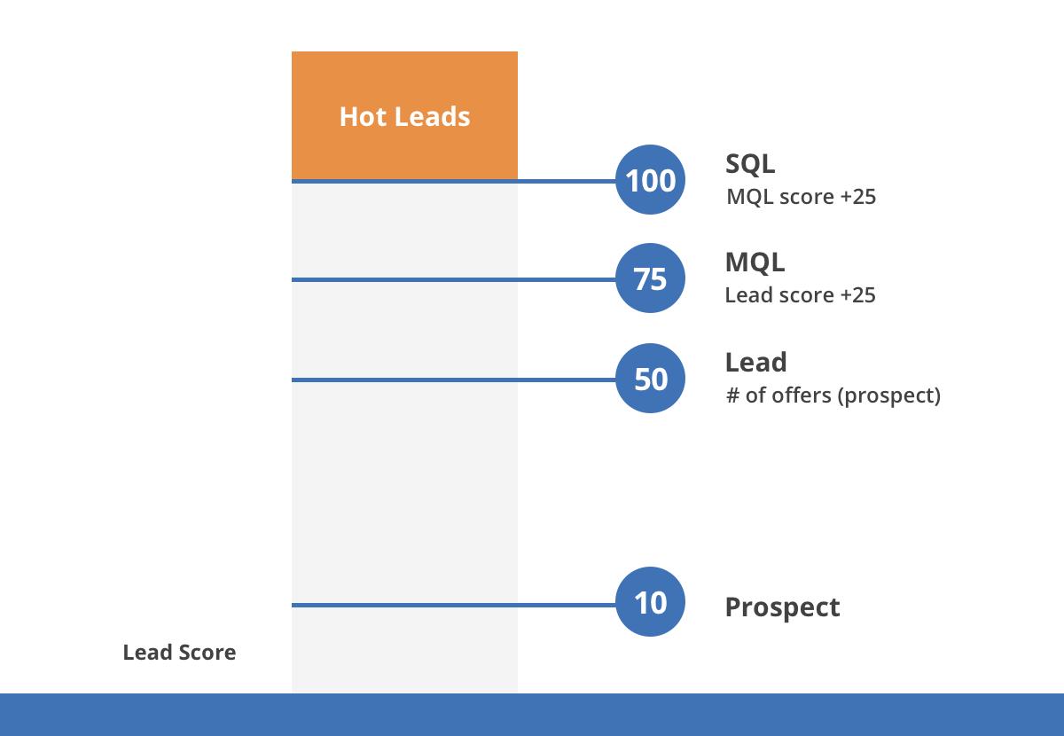 lead scoring example