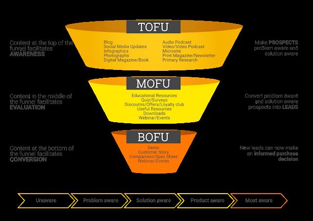 tofu mofu contenido de bofu