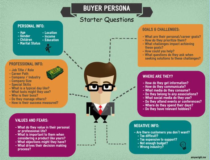 Buyer Persona Evolver