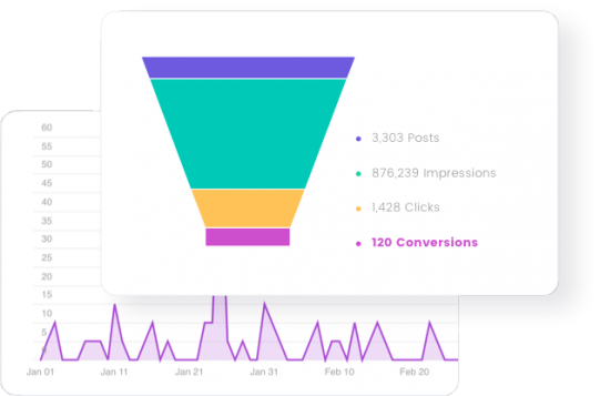 measuring interactions and conversions
