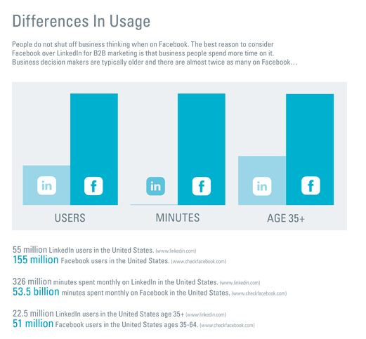 Differences in Usage - B2B facebook linkedin