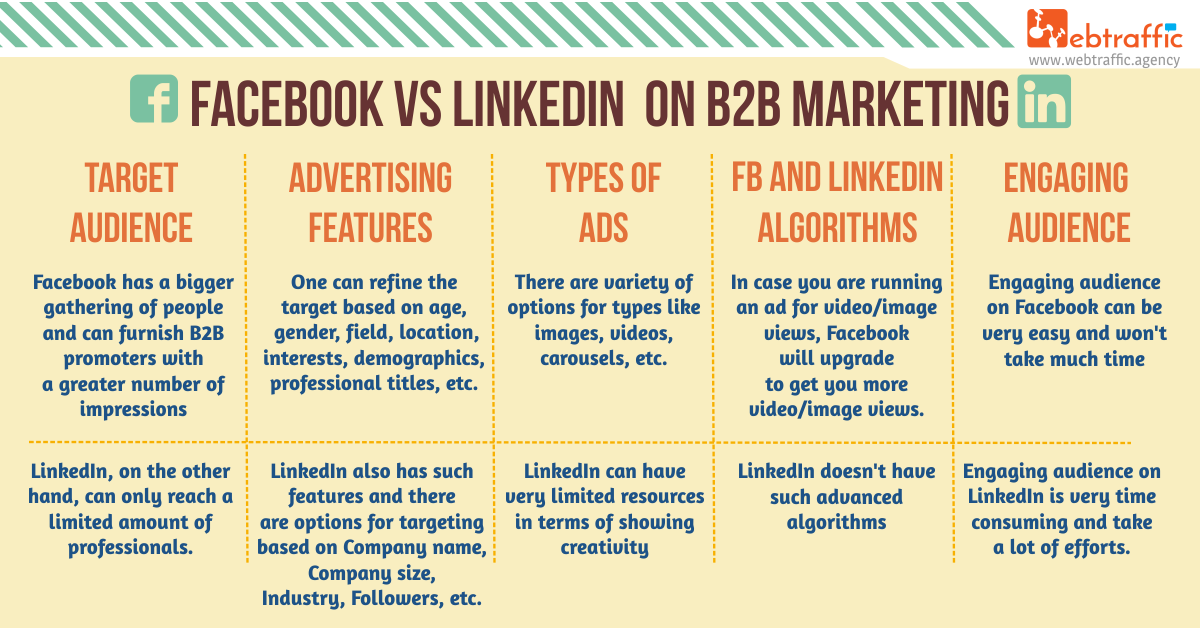 04 - Facebook vs LinkedIn B2B Markerting WebTraffic