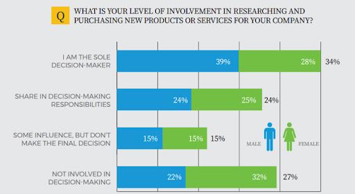 b2b marketing Decision Maker Breakdown