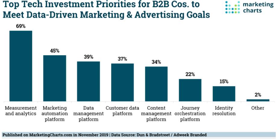 marketing dashboard success