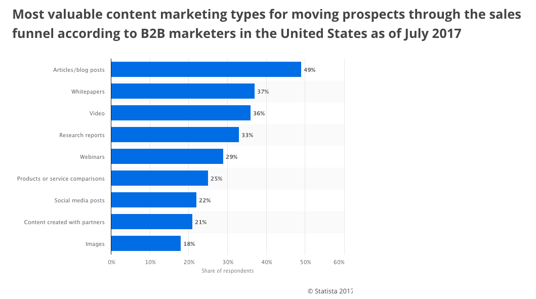 which type of content generates leads