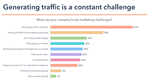 traffic and lead generation stats