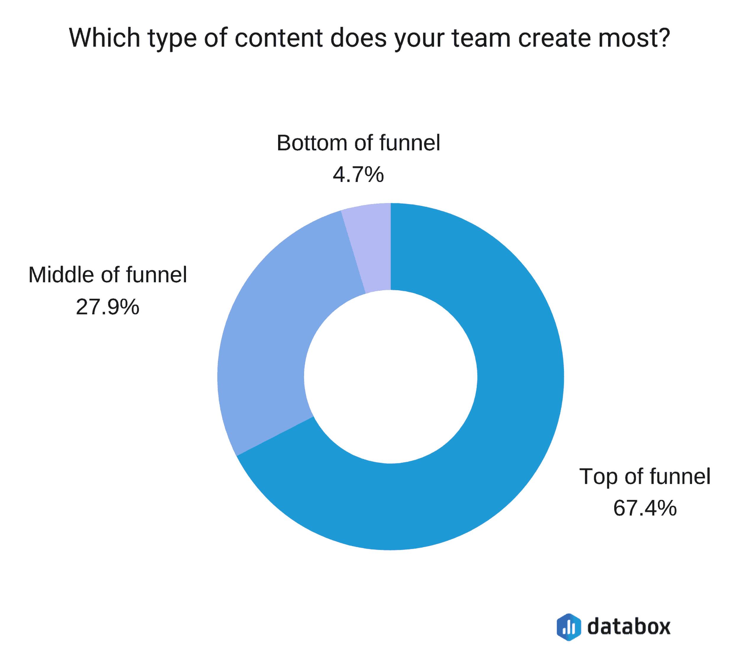 measuring-content-funnel