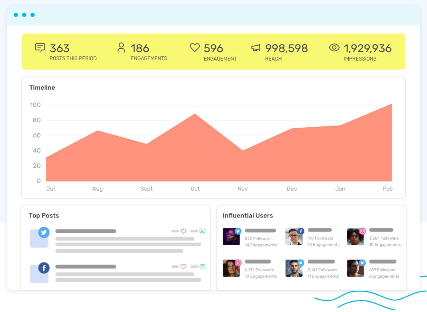 social media engagement chart