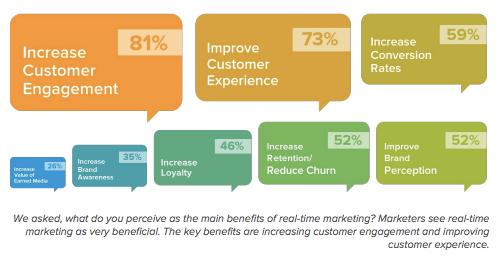 realtime marketing stats