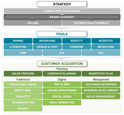 brand-strategy chart