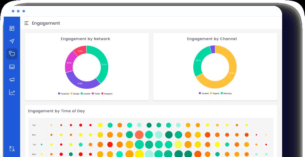 Social engagement metrics