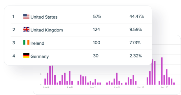 Social audience analytics